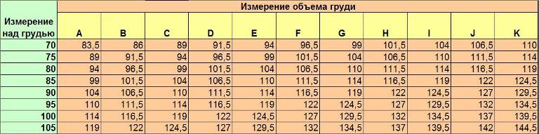 Таблица для определения размера бюстгальтера